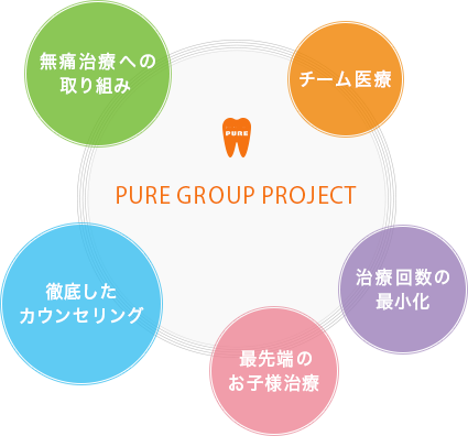 PURE GROUP PROJECT