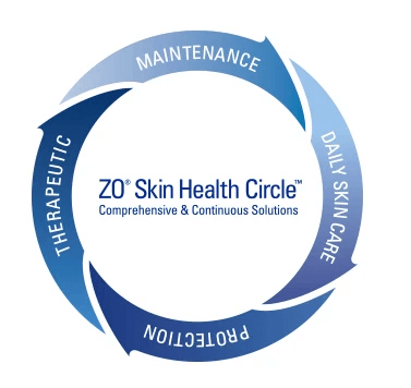 ZO Skin Health Circle